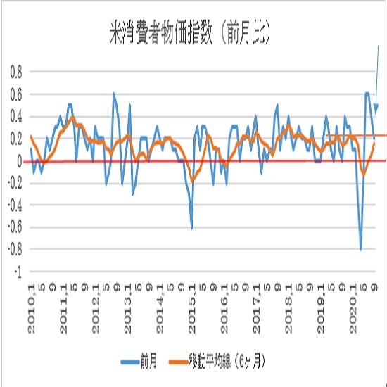 米9月消費者物価指数(CPI)の予想(20/10/13)