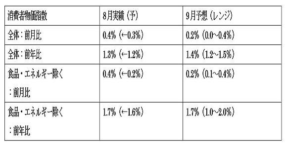 米9月消費者物価指数(CPI)の予想