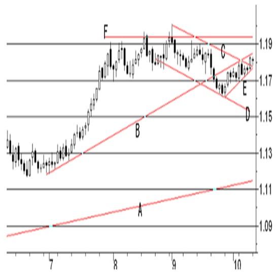 (2)米・CPIコア(青)とPCEコア(オレンジ)の前年比ベースの推移 3枚目の画像