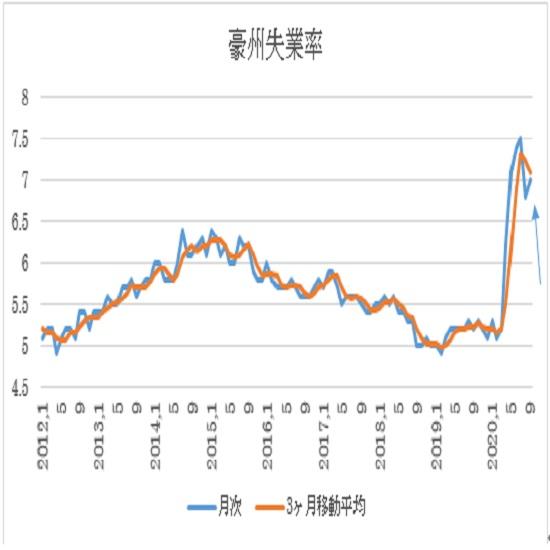 オーストラリア 9月失業率(10月15日、日本時間9時30分発表予定)