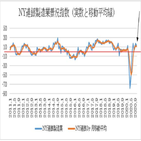 10月NY連銀製造業景況指数の予想(20/10/15)