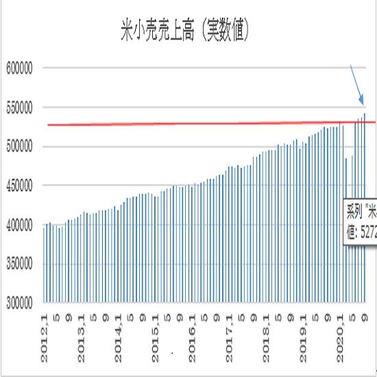 米9月小売売上高の予想(20/10/16)