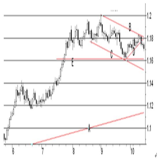 16日発表のその他米国経済指標(除く:鉱工業生産指数と耐久財受注) 2枚目の画像