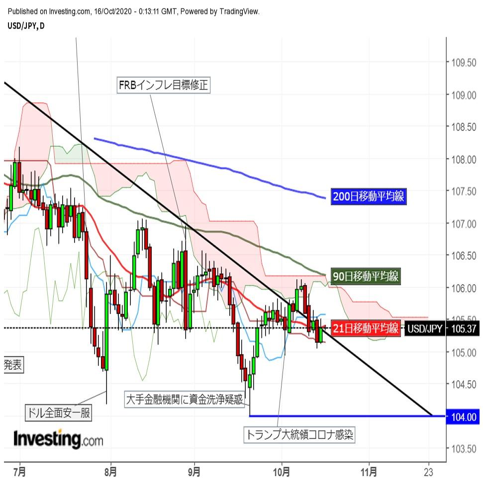 ドル円新規材料難の中小幅じり安推移  (16日午前)