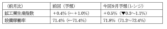 米9月鉱工業生産指数の予想