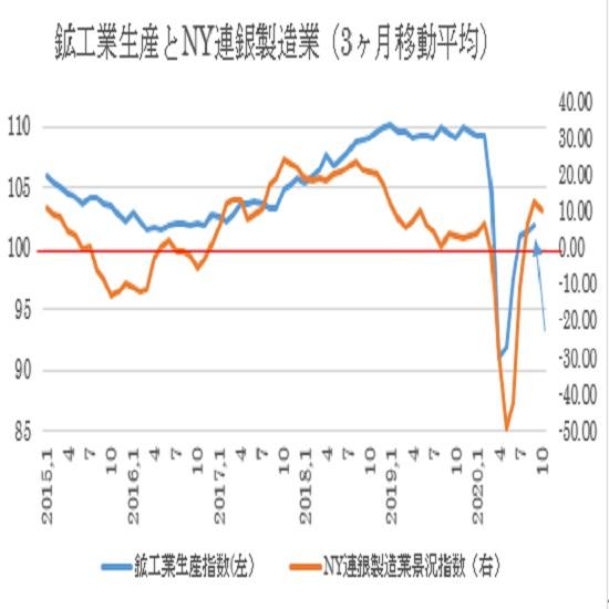 鉱工業生産とNY連銀製造業景況指数(青の矢印が今日の発表値予想)
