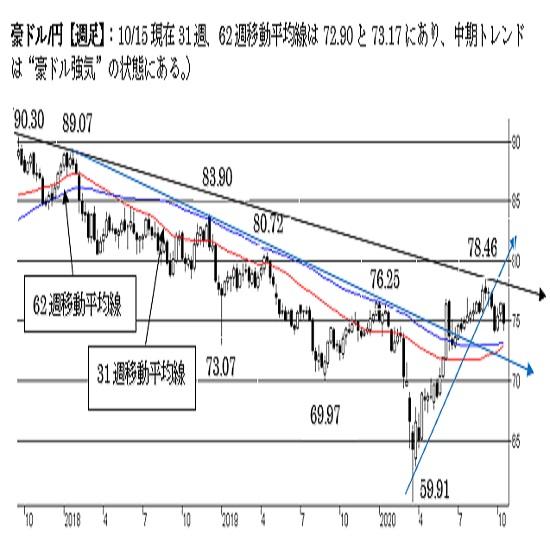 豪ドル/円、下値リスクがやや高い状態。74円割れで終えれば一段の下落へ。