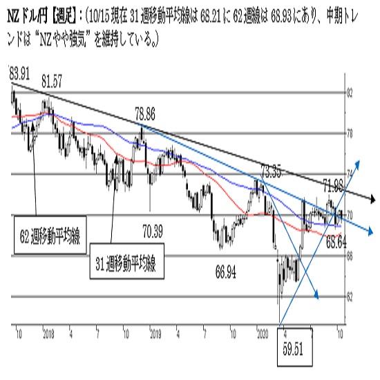 "NZ/円、上値の重い展開。68.50割れで終えた場合は""弱気""に変化。"