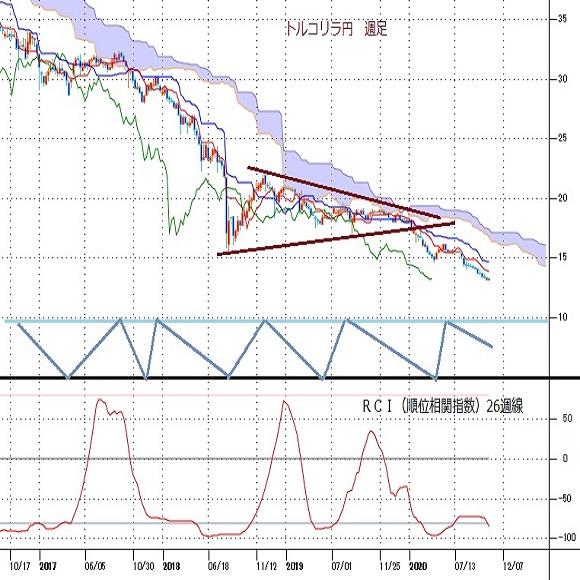 トルコリラ円見通し 最安値更新続く、リラ売り要因解消せず地政学的リスクも増大(20/10/19)