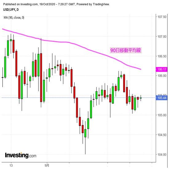 ドル/円は依然レンジ、欧州通貨主導継続か(10/17夕)
