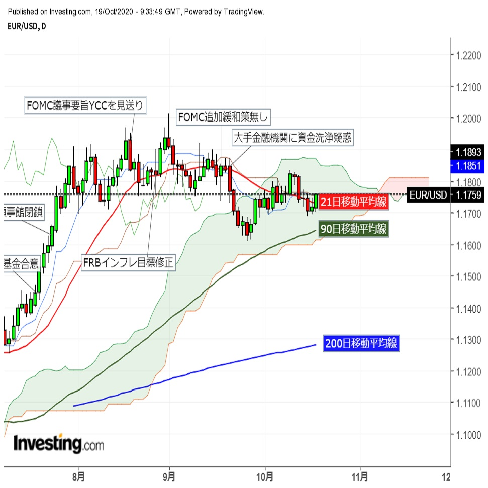 ユーロドル株価堅調で夕刻急伸