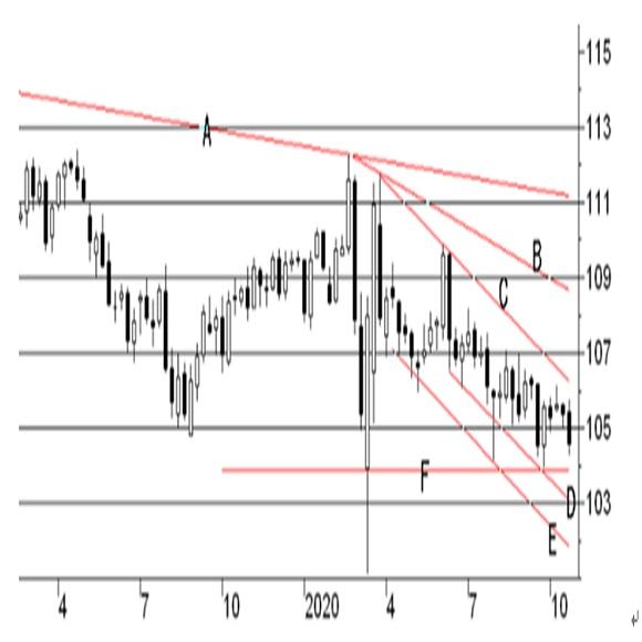 米FRB地区連銀経済報告(ベージュブック)(2020/10/21公表)