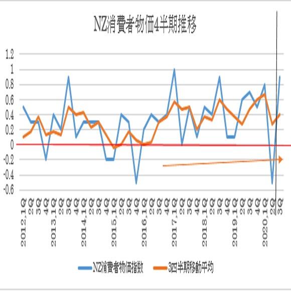 消費者物価指数の四半期推移と3四半期移動平均