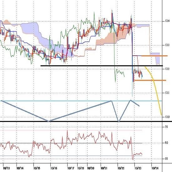 トルコリラ円見通し トルコ中銀は連続利上げせず、弱気サプライズで利上げ催促の最安値更新(20/10/23)