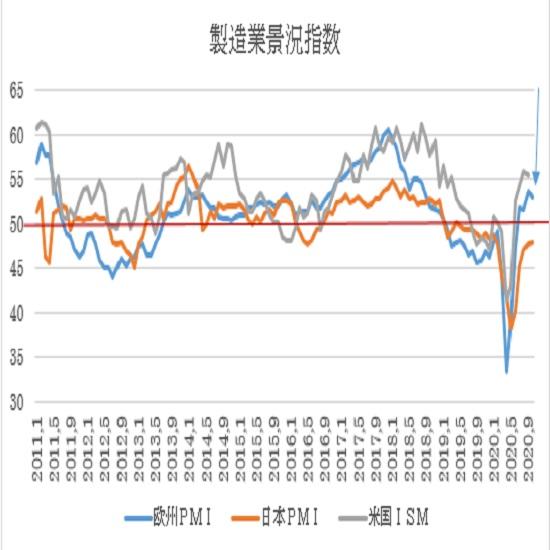 ユーロ圏・米国の10月PMI景況指数速報値の予想(20/10/23)