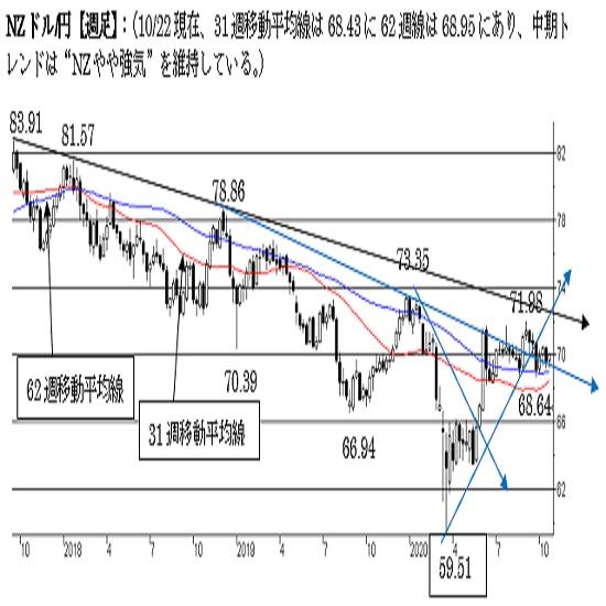 NZ/円、上値の重い展開続く。68.50割れで終えた場合は一段の下落へ。