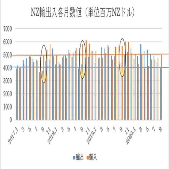 NZの貿易収支推移(青)と3ヶ月移動平均線(オレンジ) 2枚目の画像