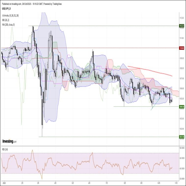ドル円、一時105円台を回復するも結局反落。欧米株の下落が重石に(10/27朝)