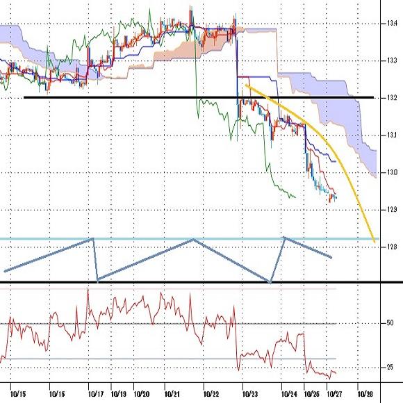 トルコリラ円見通し 史上最安値をさらに更新、トルコ中銀へ利上げ催促、仏土対立も悲観売りを助長(10/27)