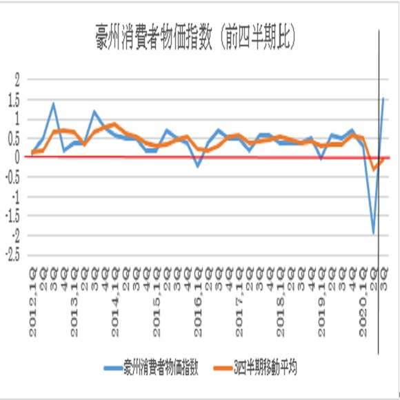 豪州第3四半期消費者物価指数の予想(20/10/27)