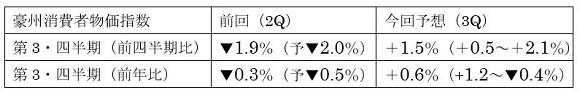 豪州第3四半期消費者物価指数の予想