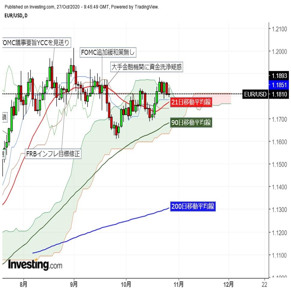 ユーロドル東京時間に上昇後夕刻反落、欧米株式市場の動向注視 (10/27夕)