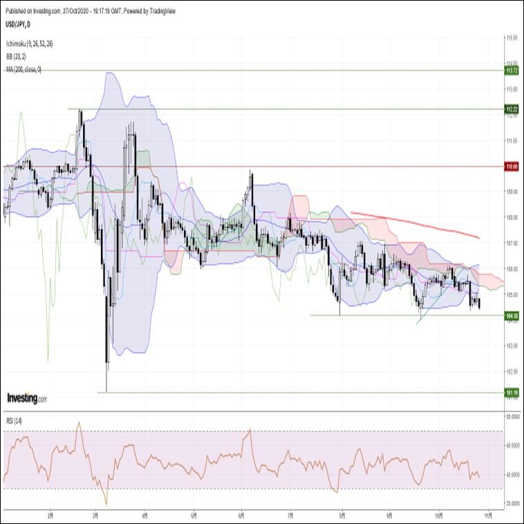 ドル円、欧米株の下落を背景に再び反落。リスク回避ムードが強まる展開(10/28朝)