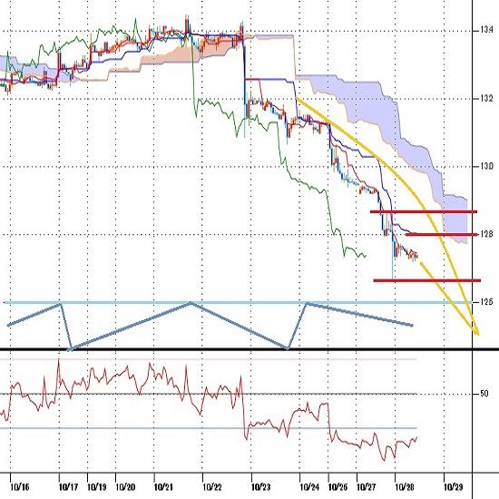 トルコリラ円見通し 史上最安値に歯止めかからず、トルコ財務相発言もリラ売りを加速(10/28)