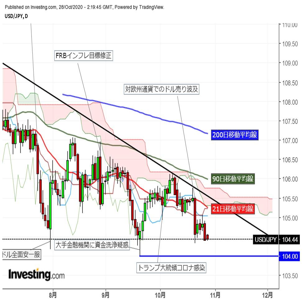 ドル円下落 9/21来の円高水準に (10/28午前) | FX羅針盤