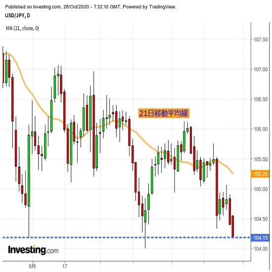 ドル下値不安再燃、9月安値めぐる攻防注視