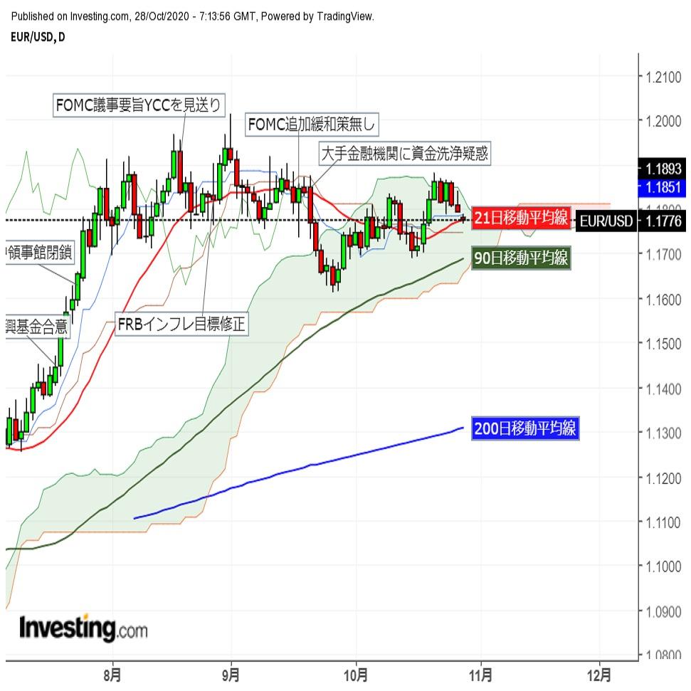 ユーロドル欧州株軟調スタートで21日移動平均線割れまで後退 (10/28夕)
