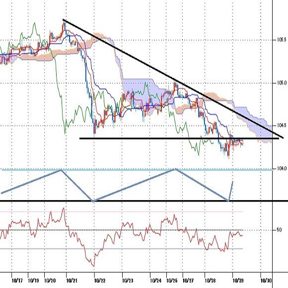ドル円見通し リスク回避全開で10月21日安値を割り込む一段安、3月暴落類似か(20/10/29)