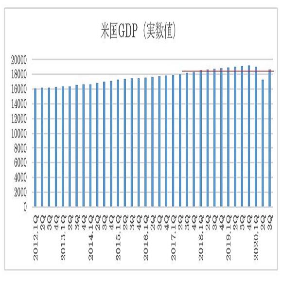 GDP推移(四半期実数値)