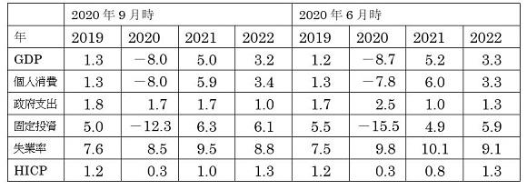 9月にユーロスタッフが作成した経済見通しの一部