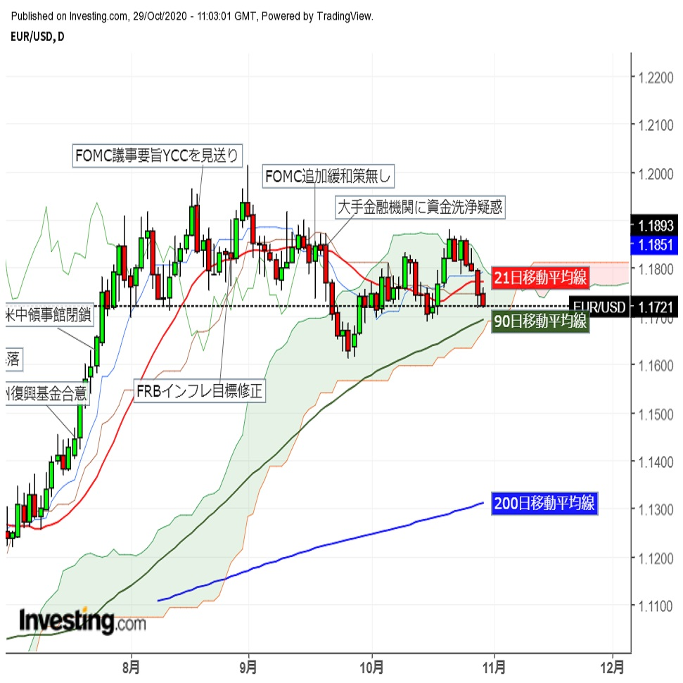 ユーロドル 東京時間横ばい後本日も欧州時間に下値を拡大
