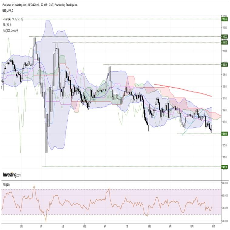 ドル円、米GDP速報値の力強い結果を受けて安値圏から急反発(10/30朝)