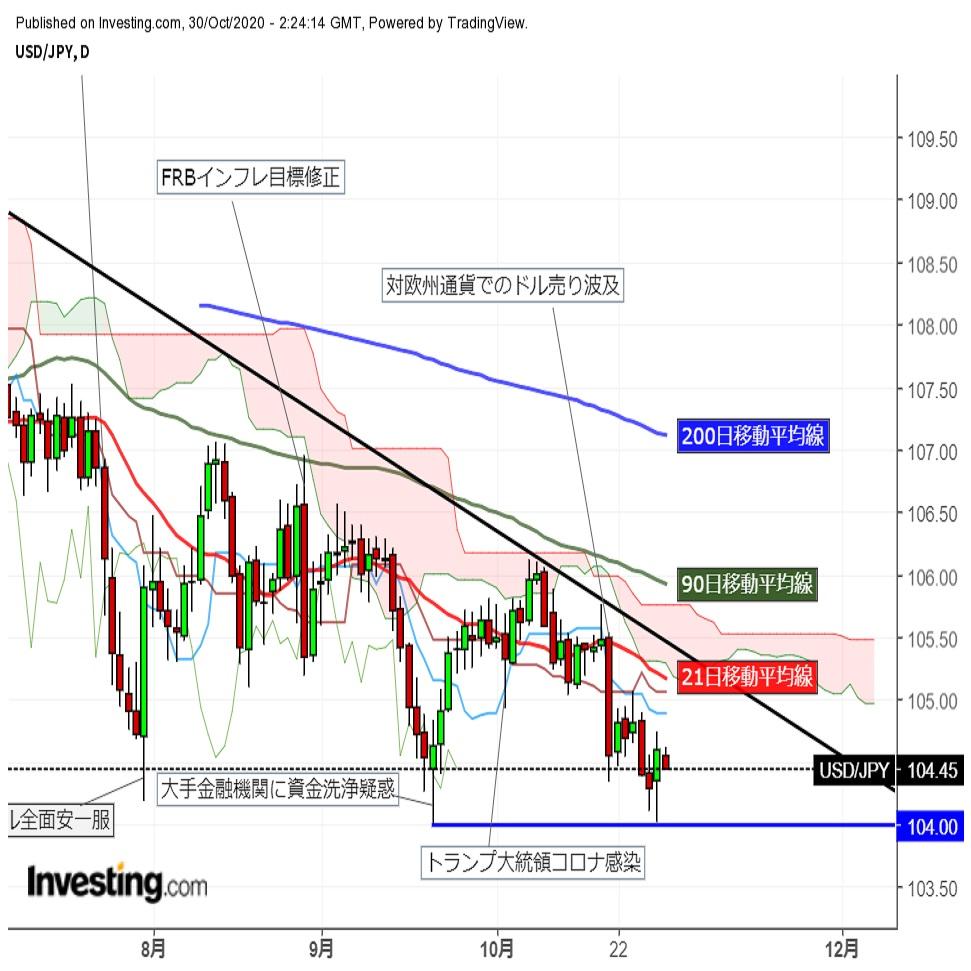 ドル円小幅反落 時間外の米株先物が再び下落
