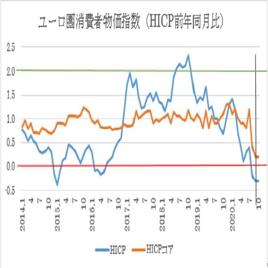 ユーロ圏10月消費者物価指数(HICP)の予想