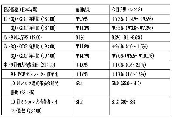 発表予定の経済指標 2枚目の画像