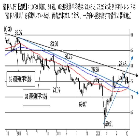 """豪ドル/円、短期は""""豪ドル弱気""""に変化。一段の下落リスクに注意。"""