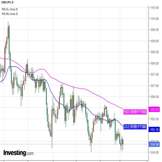 米株の動き注視、為替は株価にらみの展開か