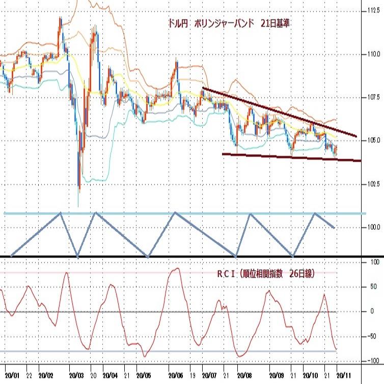 ドル円見通し 欧州のロックダウン再開、米大統領選挙情勢の混迷、円の立ち位置定まらず(週報11月第1週)
