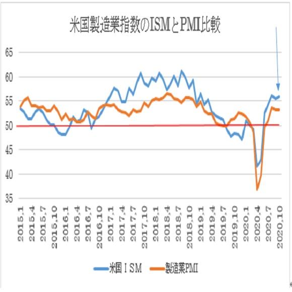 米10月ISM製造業景況指数の予想