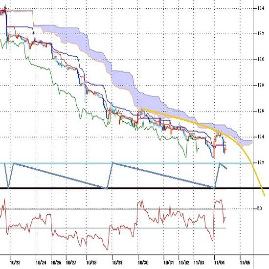 トルコリラ円見通し 10月22日から9日連続の史上最安値更新、大地震被害も圧迫要因(20/11/4)