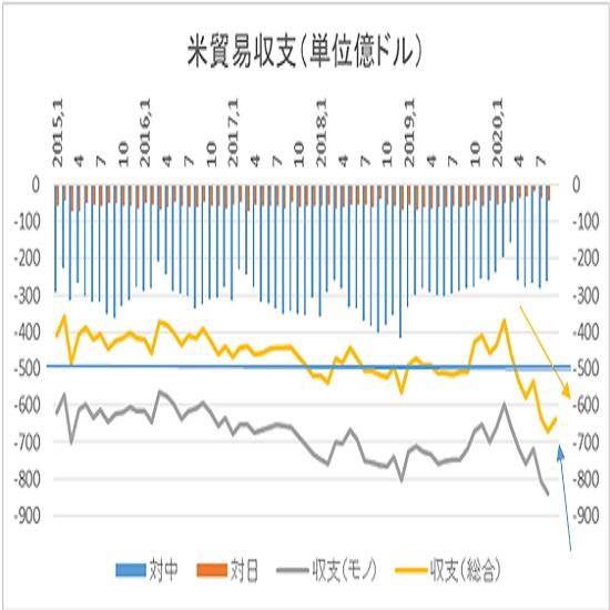 アメリカ9月貿易収支予想(20/11/4)