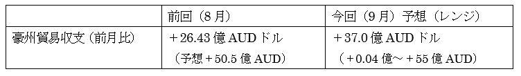 オーストラリアの9月貿易収支の予想
