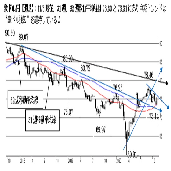 豪ドル/円、上値トライの動き。75.50超えで終えれば下値リスクがやや後退。