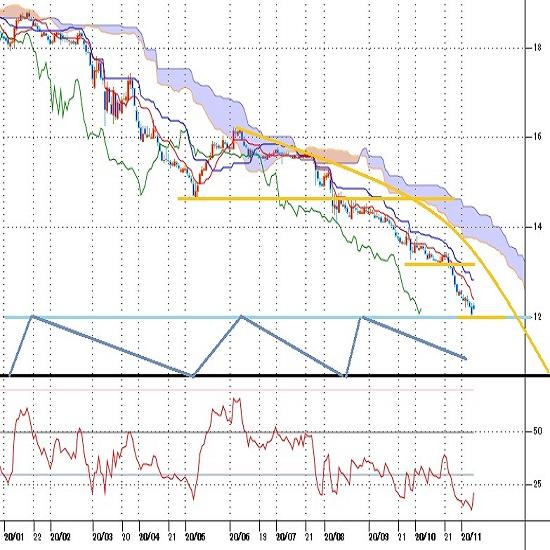 トルコリラ円見通し 最安値更新止まらず、トルコ中銀総裁更迭も逆効果か(20/11/9)