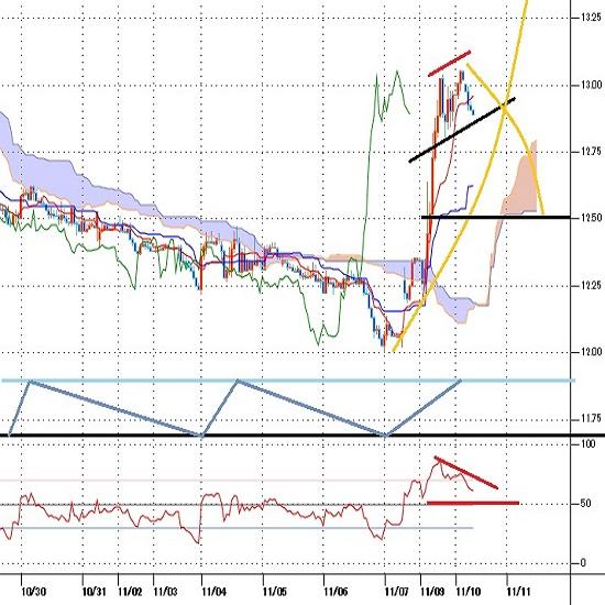 トルコリラ円見通し トルコ中銀総裁更迭から財務相交代へ、市場は混乱回避でリラ買い戻しに(20/11/10)
