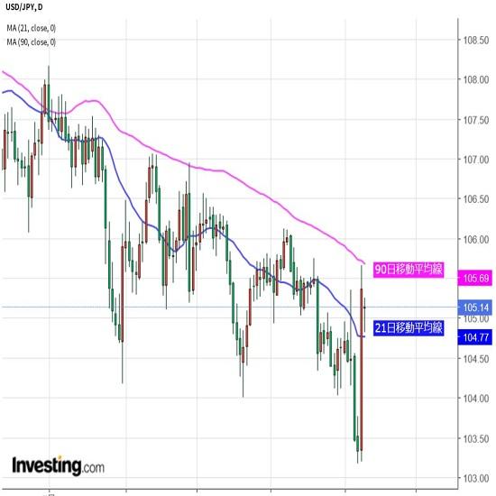 ドル底堅い展開か、米株の動きに依然要注意